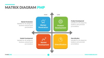 Matrix Diagram PMP