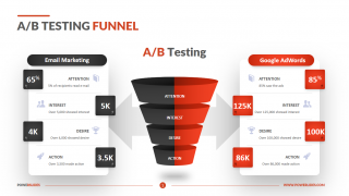 AB Testing Funnel
