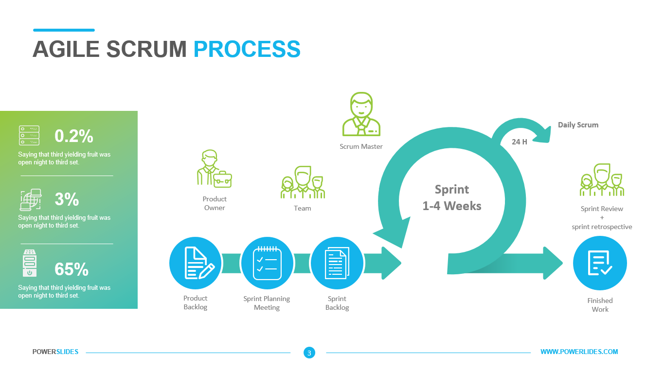 Agile Scrum Process