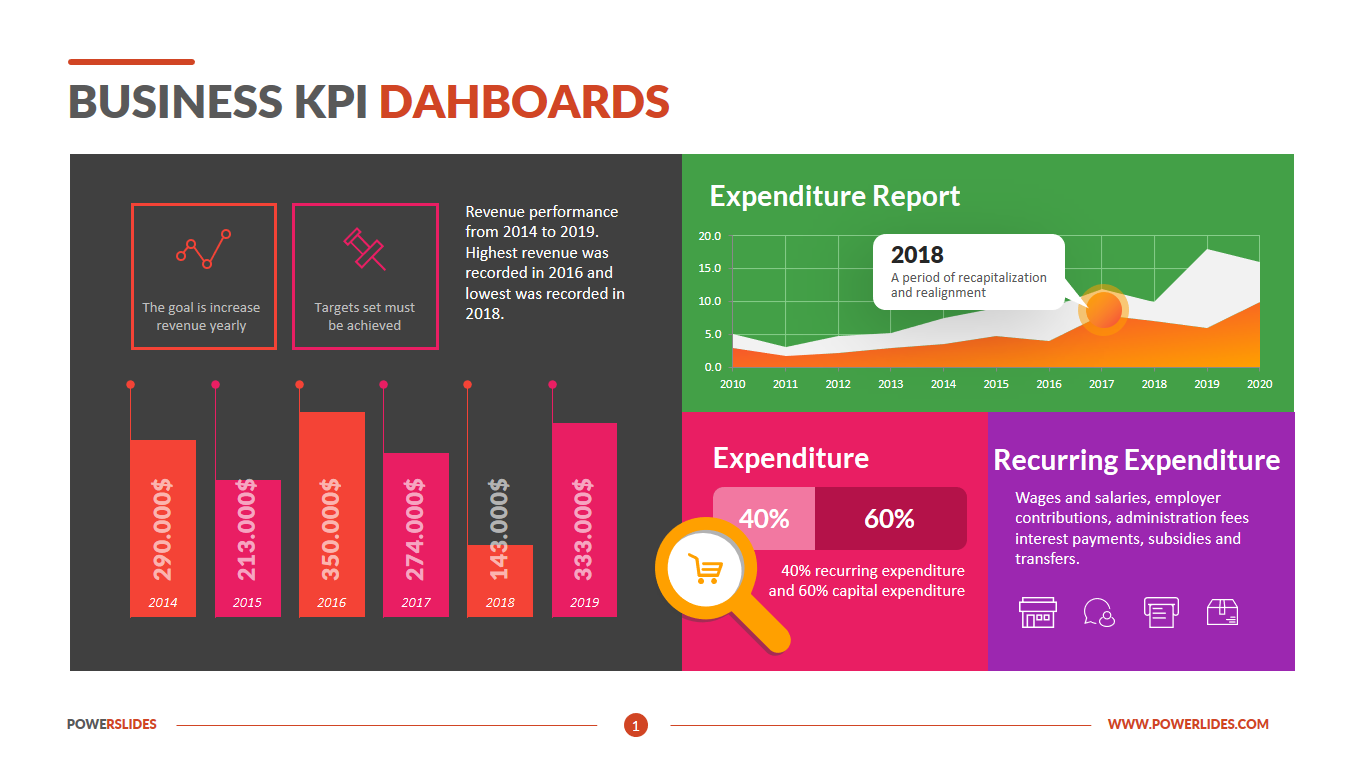 Business KPI Dashboards