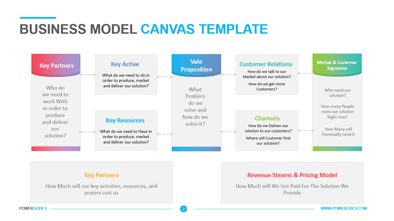Business Model Canvas Template Download 7 000 Ppt