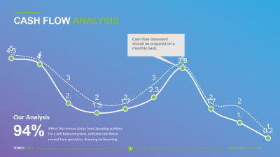 Cash Flow Analysis