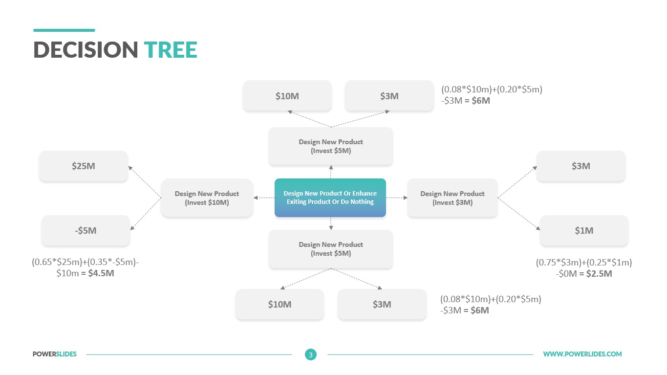 Decision Tree Template Easy To Edit Download Now