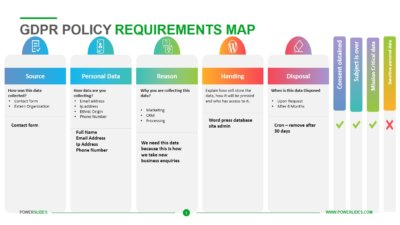 GDPR Policy Requirements Map