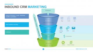 Inbound CRM Marketing