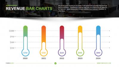 Revenue Bar Charts