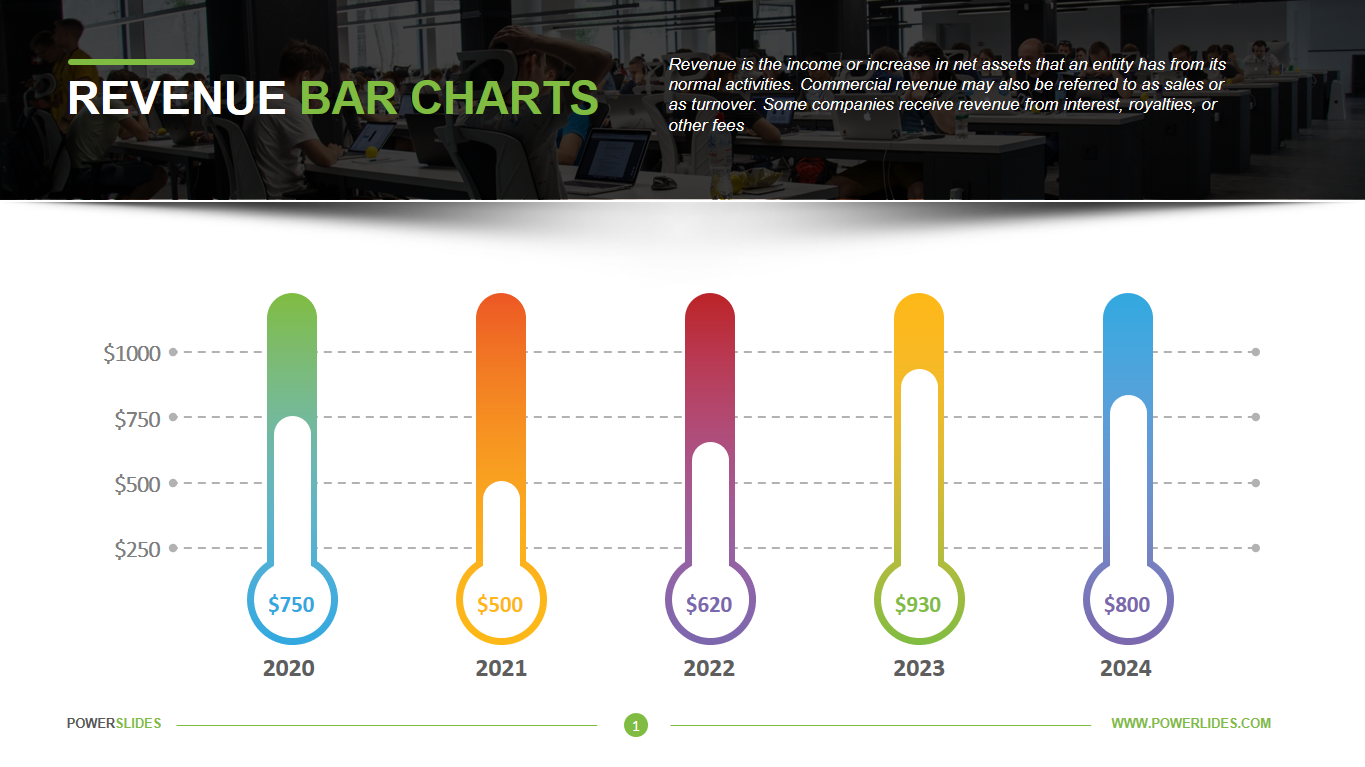 Revenue Bar Charts