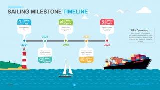 Sailing Milestone Timeline