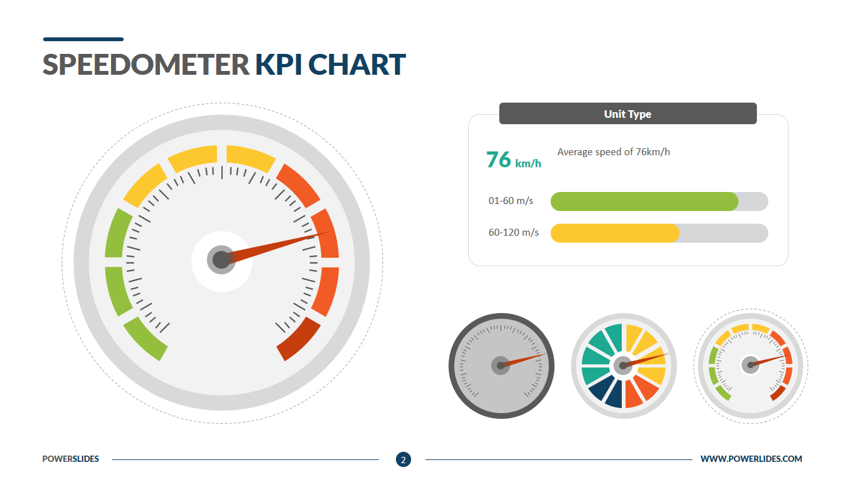 Speedometer KPI Charts