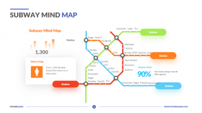 Subway Mind Map