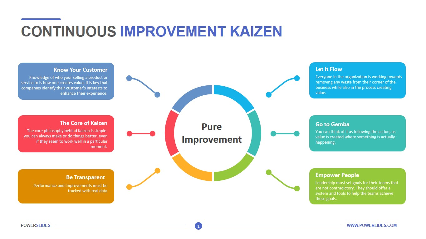 Continuous Improvement Kaizen