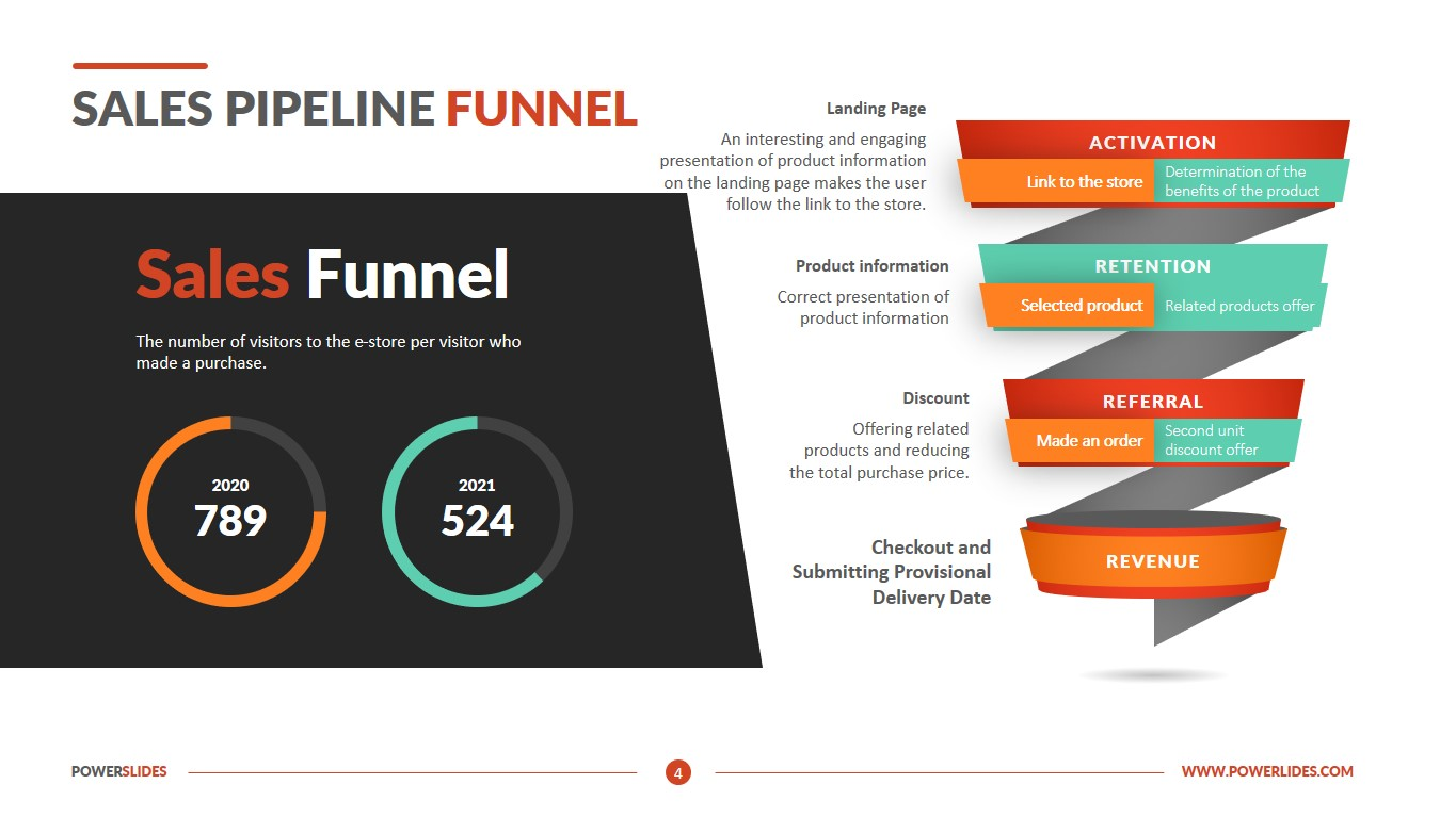 Sales Pipeline Funnel