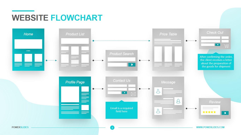Website Flowchart