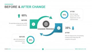 Before After Change