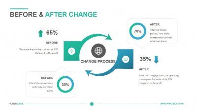 Before & After Change
