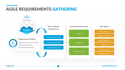 Agile Requirements Gathering