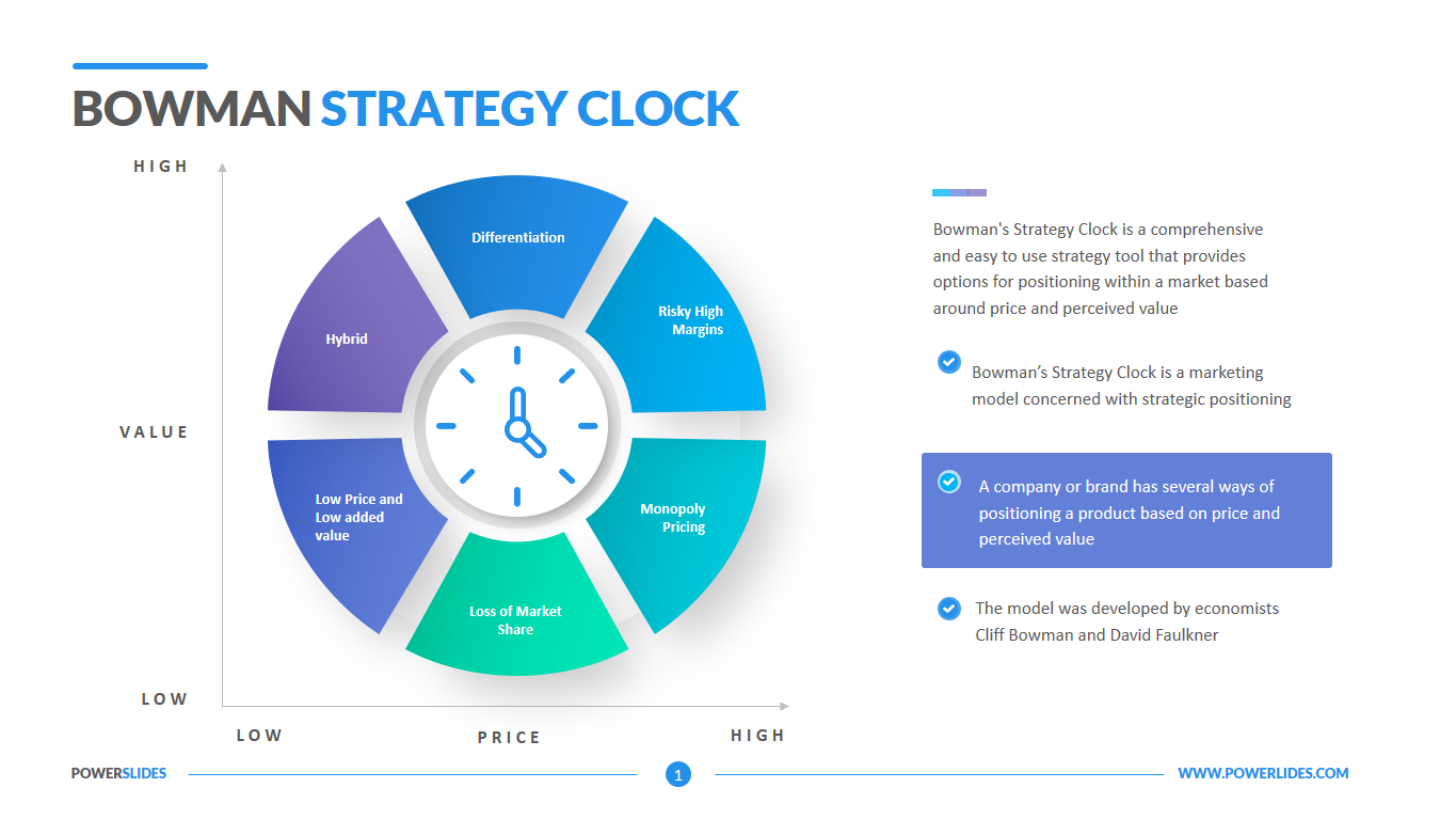 Bowman Strategy Clock