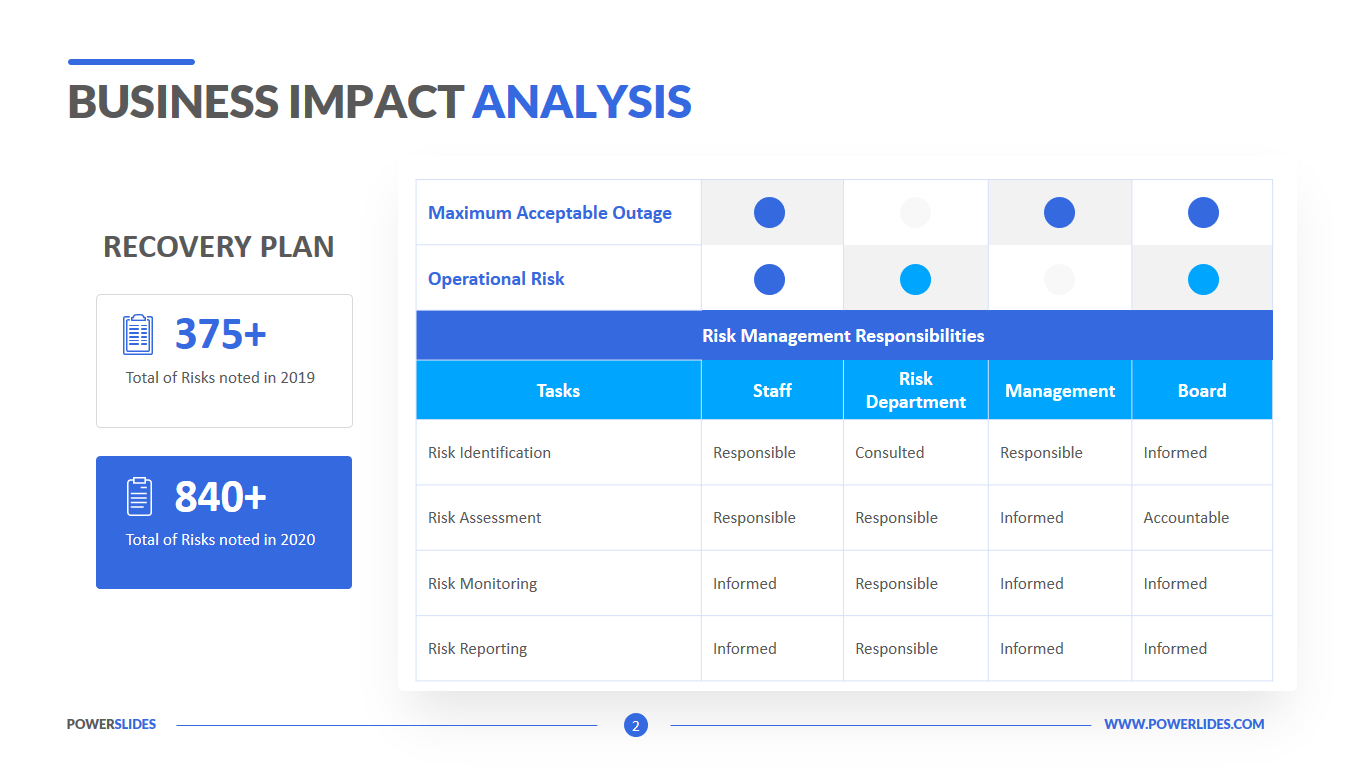 Business Impact Analysis Template Download Edit Ppt