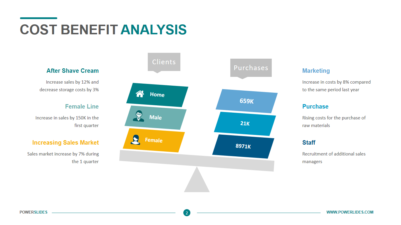 Cost Benefit Analysis Template Easy To Edit Download Now