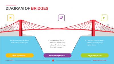 Diagram of Bridges