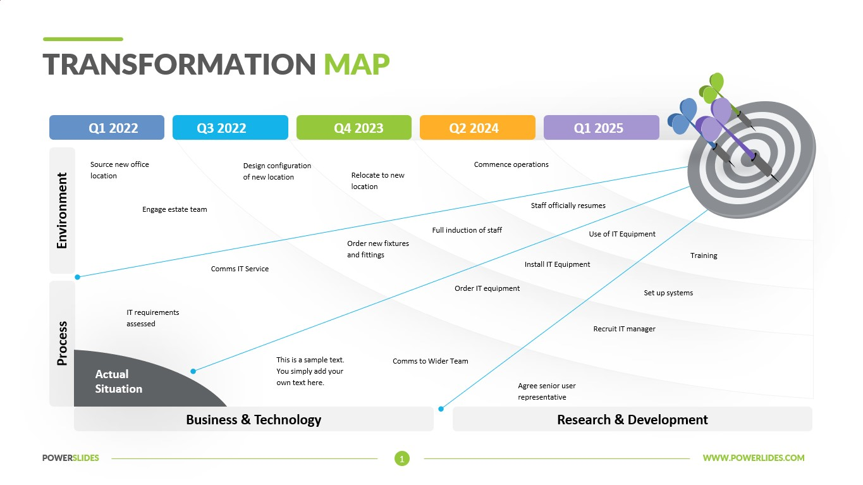 Transformation Map