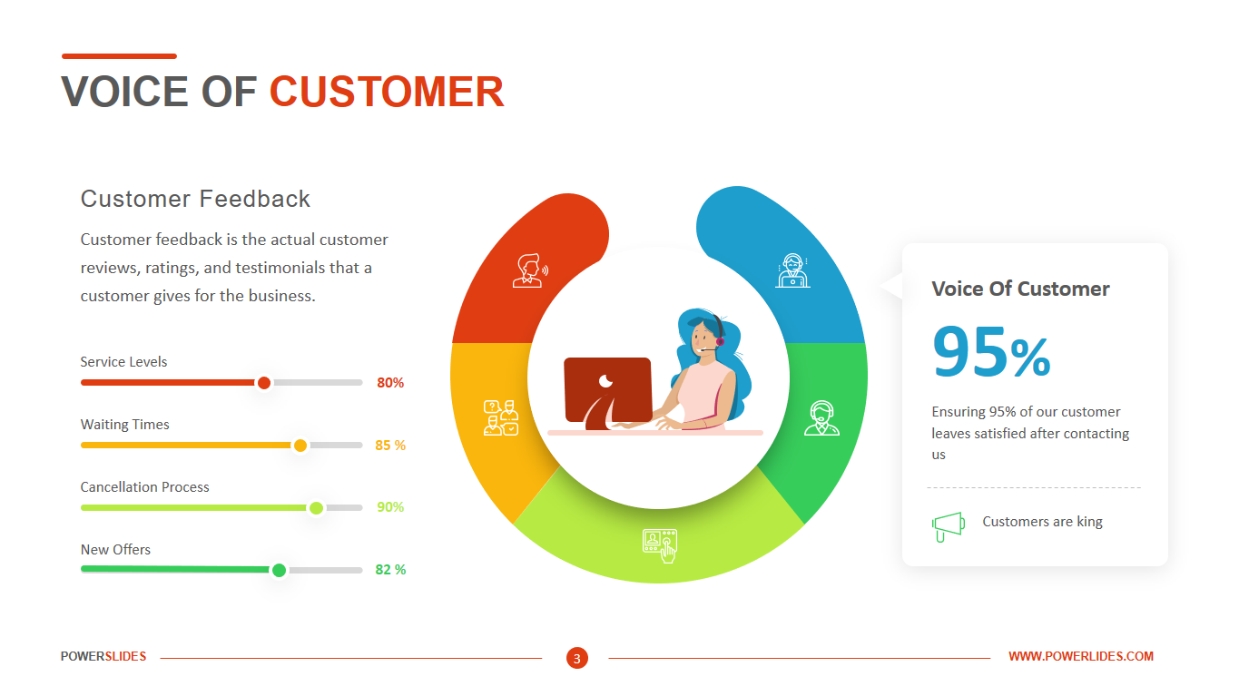 Voice Of The Customer Template Download Ppt Template