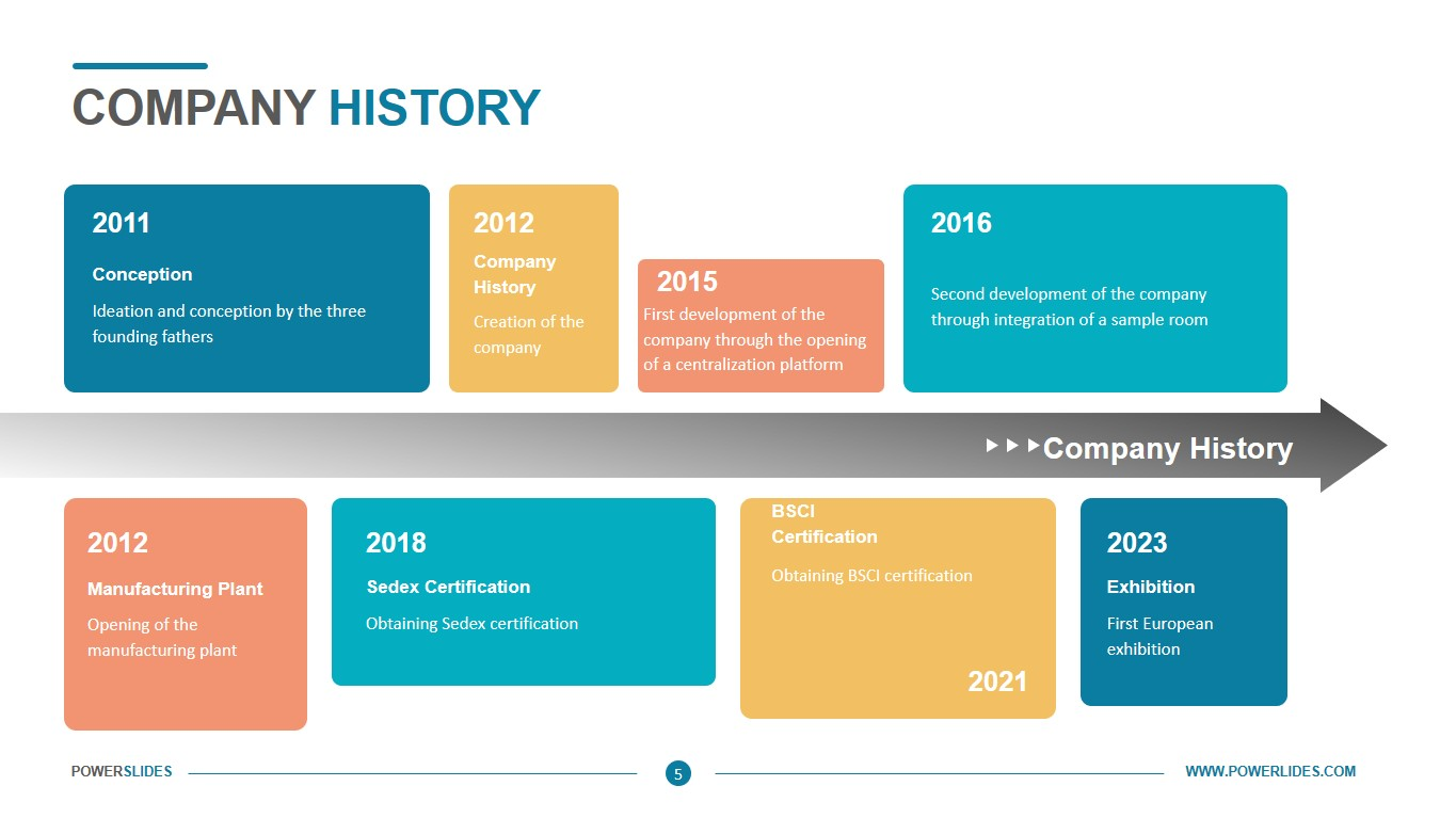 Company History Ppt Template Download Edit Powerslides