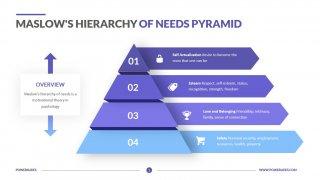 Maslows Hierarchy of Needs Pyramid