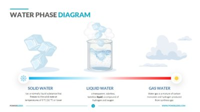 Water Phase Diagram