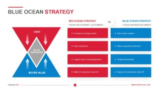 Blue Ocean Strategy Template