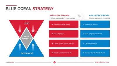 Blue Ocean Strategy Template