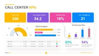 Call Center KPIs