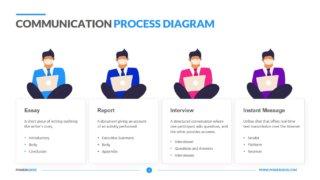 Communication Process Diagram