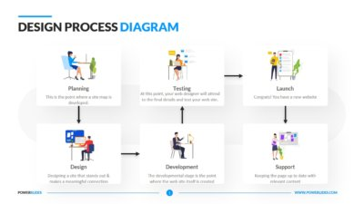Design Process Diagram