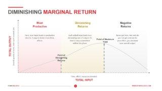 Diminishing Marginal Return