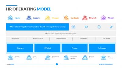 HR Operating Model