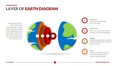 Layer of Earth Diagram
