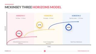 Mckinsey Three Horizons Model