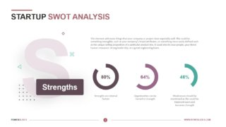 Startup SWOT Analysis